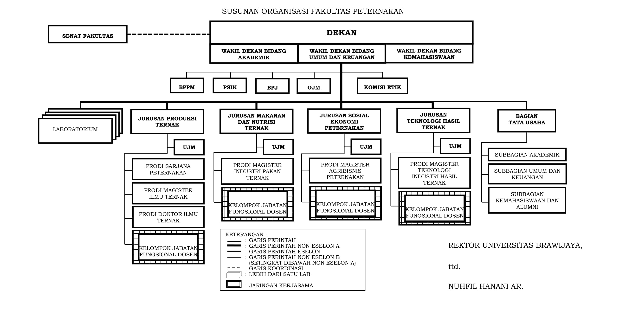 Struktur Organisasi Fakultas Peternakan Universitas Brawijaya